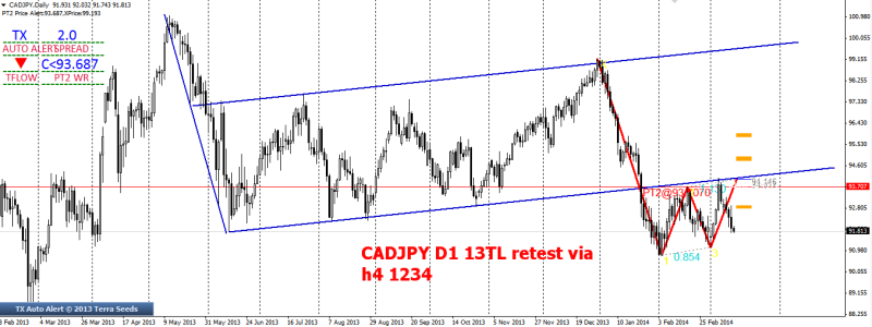 week11 CADJPY D1 13TL retest via h4 1234 140314