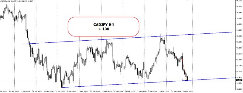 week11 CADJPY h4 +130 150314