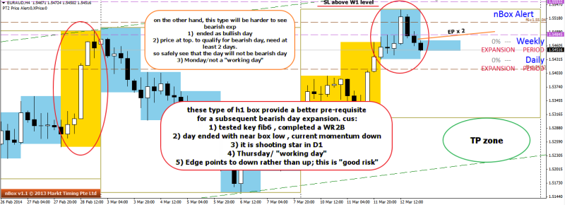 week11 EURAUD h4 hypothesis on possibility of bearish expansion + EP 130314