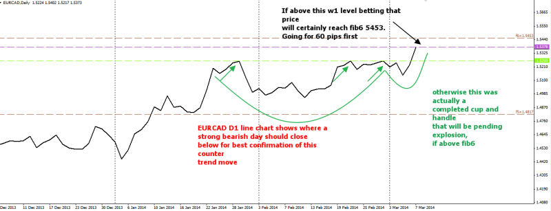 week11 EURCAD D1 line chart shows where price should close below cup and handle as well 080314
