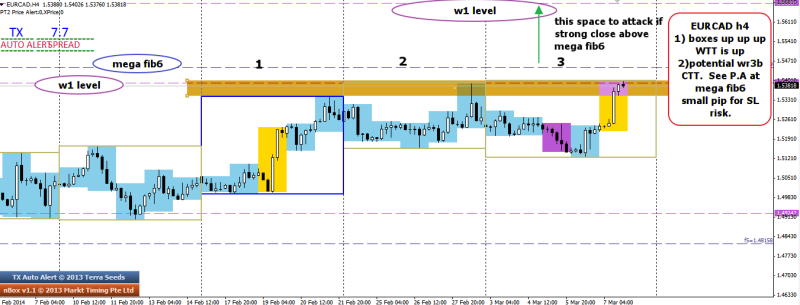 week11 EURCAD potential WR3B seeing PA. 080314