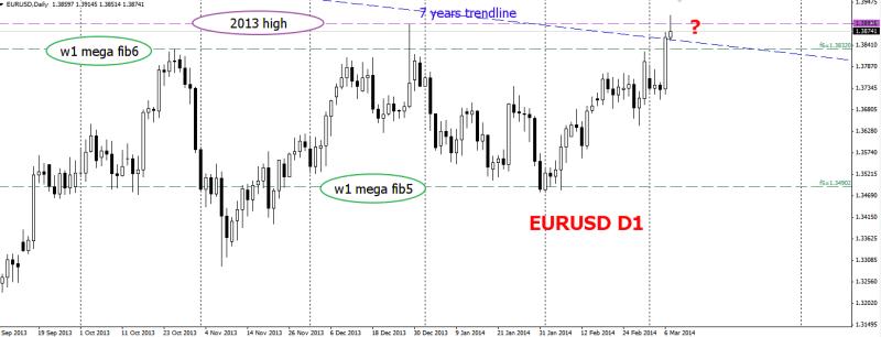 week11 EURUSD d1 at resistance confluence 080314