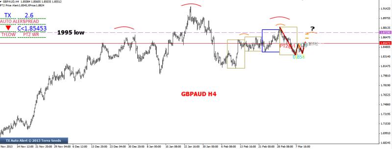 week11 GBPAUD h4 shoulder within shoulder 120314