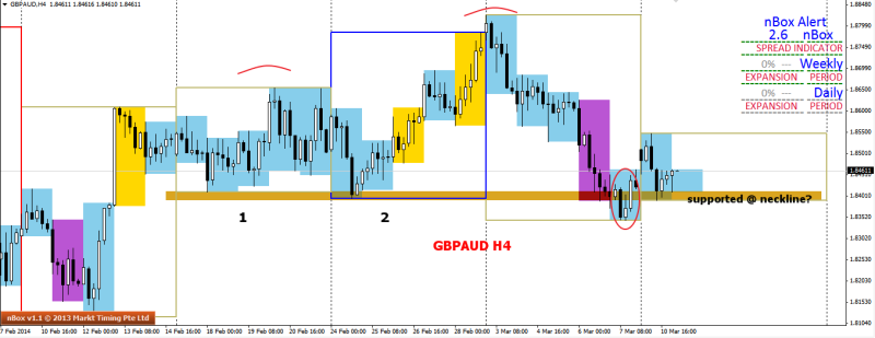 week11 GBPAUD h4 WR2B CTT supported at neckline 110314