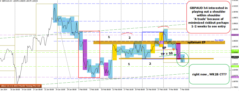 week11 GBPAUD h4 wr2b ctt towards A trade right shoulder trad outcome +50 090314