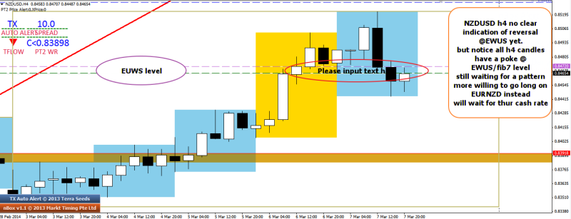 week11 NZDUSD h4 EWUS price action 080314