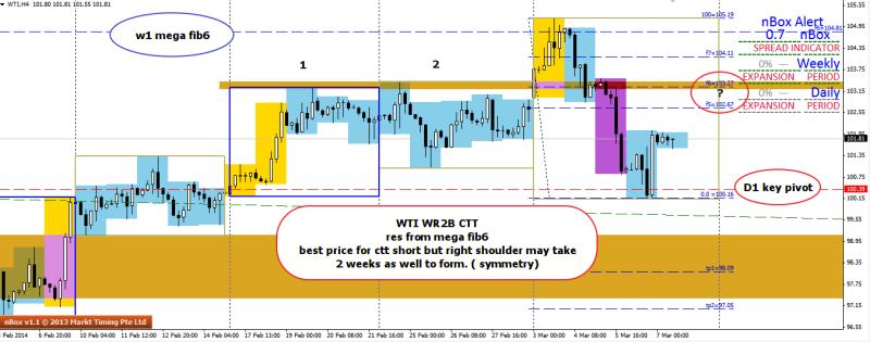 week11 WTI  WR2B retest CTT HNS 070314