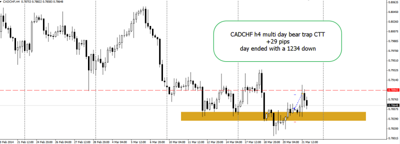 week12 CADCHF h4 +29 bear trap trade outcome 220314