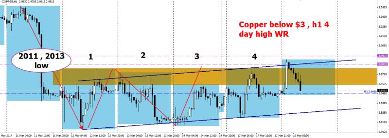 week12 Copper h1  4 xh1 wr below $3 180314