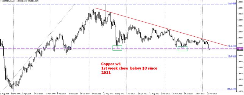 week12 copper w1  1st week bearish below 3 dollar 190314