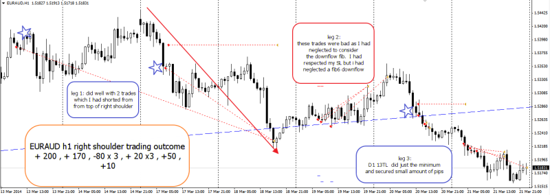 week12 EURAUD h1 trade outcome 220314