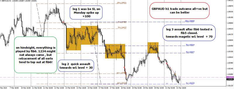 week12 GBPAUD h1 trade outcome +100, +30 , +70 220314