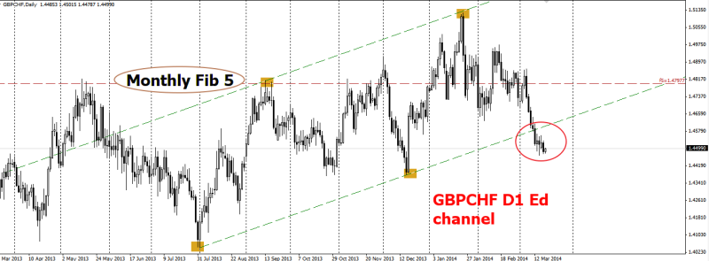 week12 GBPCHF D1 Ed channel 13Tl 190314