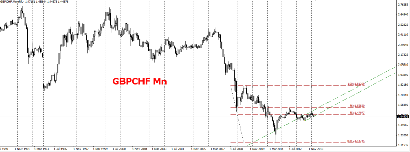 week12 GBPCHF Mn big picture fib playing 190314