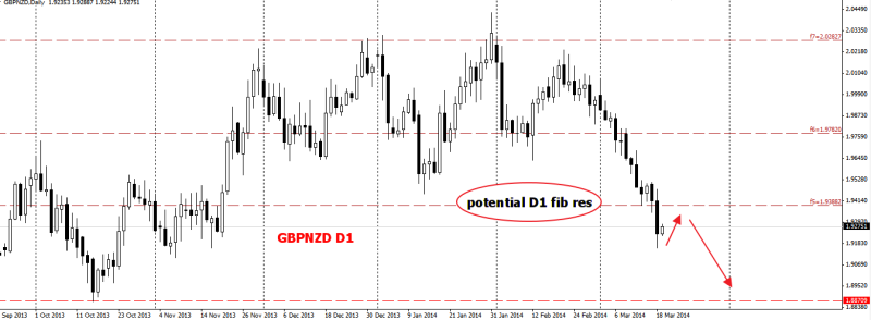 week12 GBPNZD D1  big picture with the momentum 190314