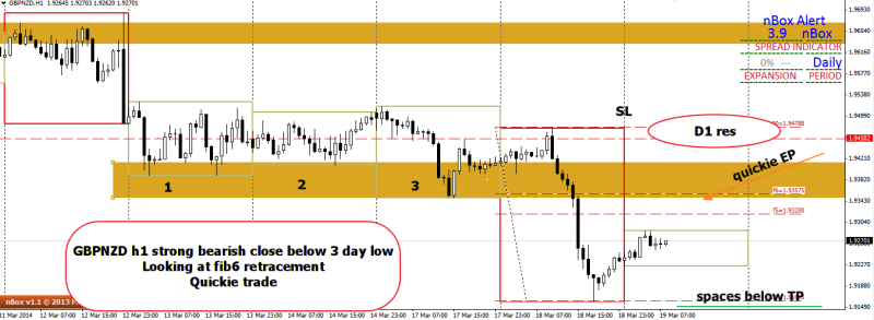week12 GBPNZD h1 quickie 3 day low 190314