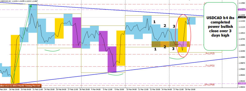 week12 USDCAD h4 ihs 1234 3 xh1 low and high power expansion 190314