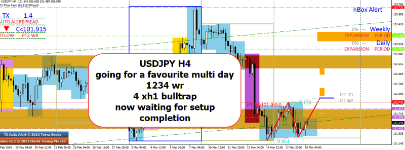 week12 USDJPY h4 1234 4xh1 bull trap 190314