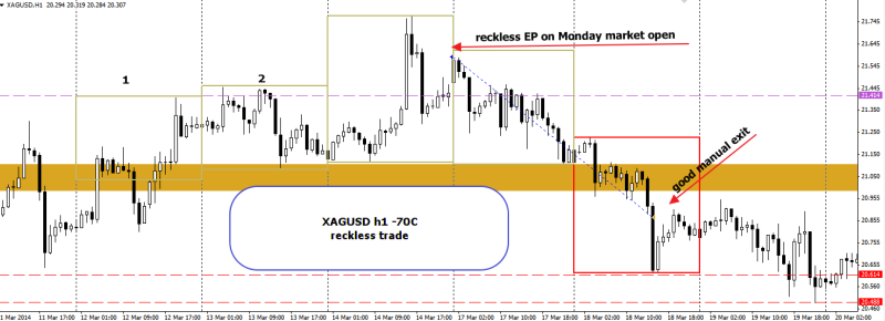 week12 XAGUSD -70c reckless trade 220314