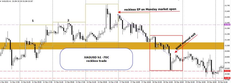 week12 XAGUSD -70c reckless trade 220314