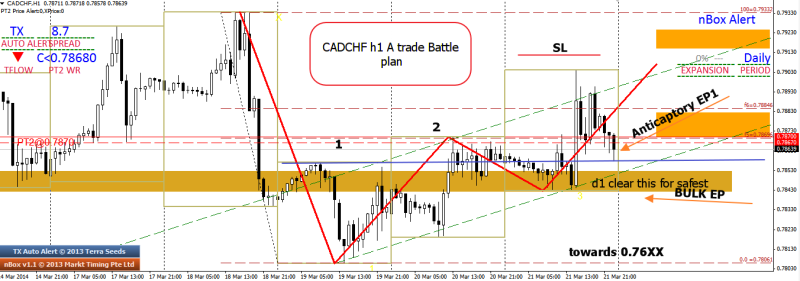 week13 CADCHF h1 1234 battle plan 220314