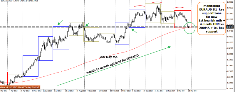 week13 EURAUD D1 200MA vs HNS 280314