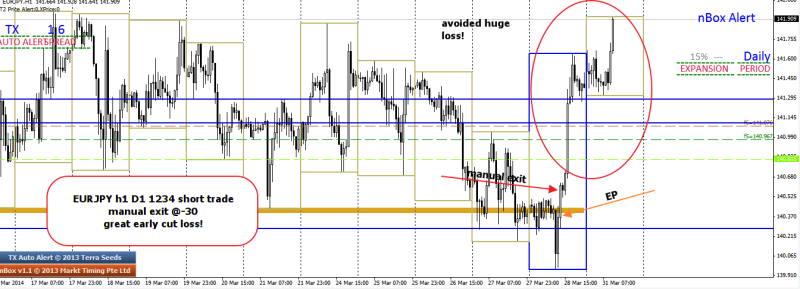 week13 EURJPY -30 great cut loss 310314
