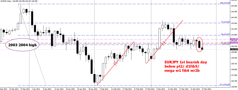 week13 EURJPY D1 1234 done WR2B below fib5 mega fib6 270314