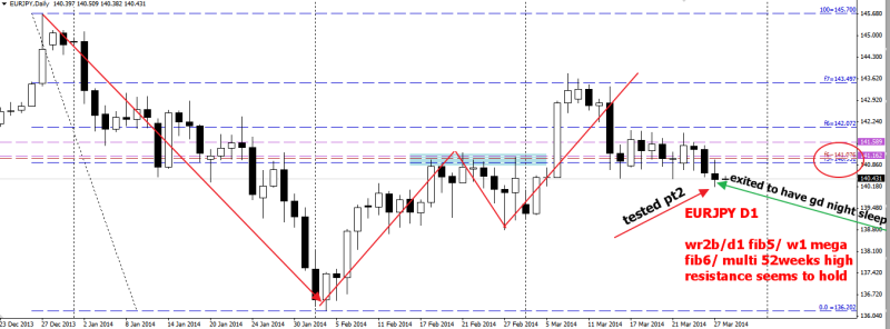 week13 EURJPY D1 1234 resisted by power confluence my version 280314