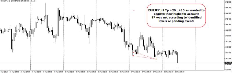 week13 EURJPY h1 +20, +10 trade outcome 280313