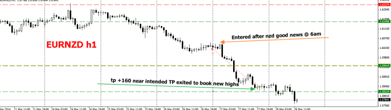 week13 EURNZD h1 trade outcome +167 early Tp to book profit 280314
