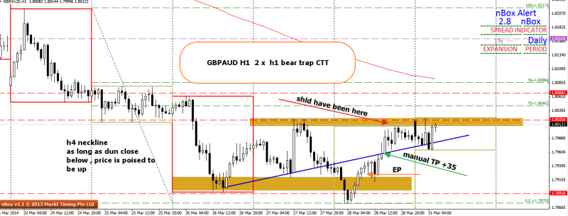 week13 GBPAUD h1 2 x h1 bear trap outcome +35 early 310314