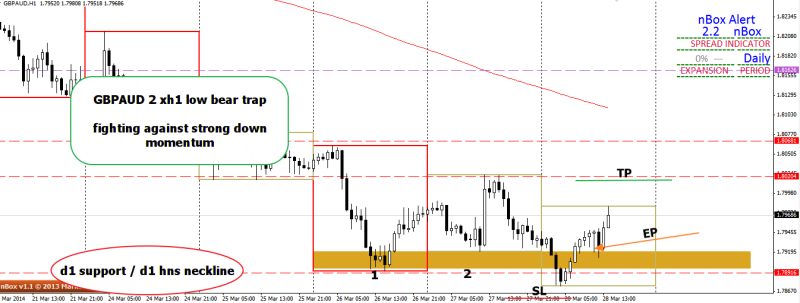 week13 GBPAUD h1 2 xh1 bear trap fighting against momentum 280314