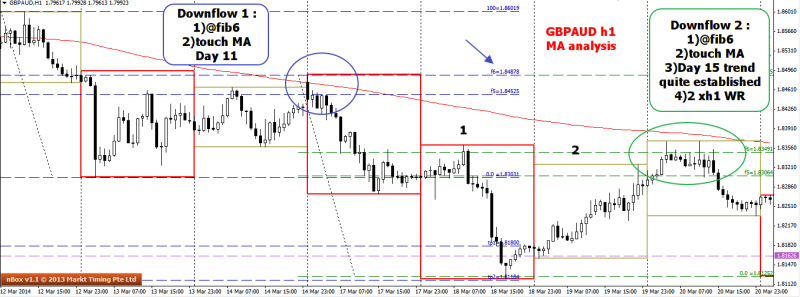 week13 GBPAUD  h1 MA analysis of 2 instance for short oppoturnity 280314