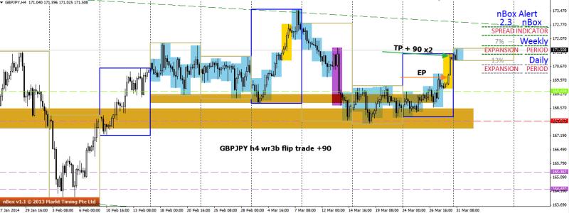 week13 GBPJPY h4 Wr3B flip trade +90 310314