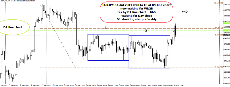 week14 EURJPY h4 breakout +43 now waiting for WR2B 310314