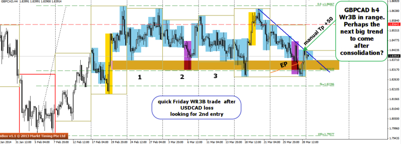 week14 GBPCADh4 wr3b range +50 310314