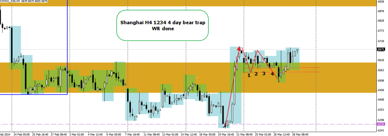 week14 Shanghai h4 1234 4 day bear trap 300314