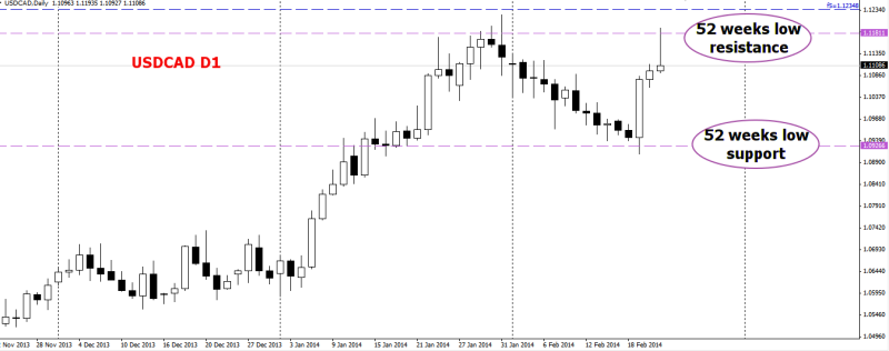 week9 USDCAD D1 counter trend play 230214