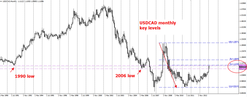 week9 USDCAD Monthly key levels 230214