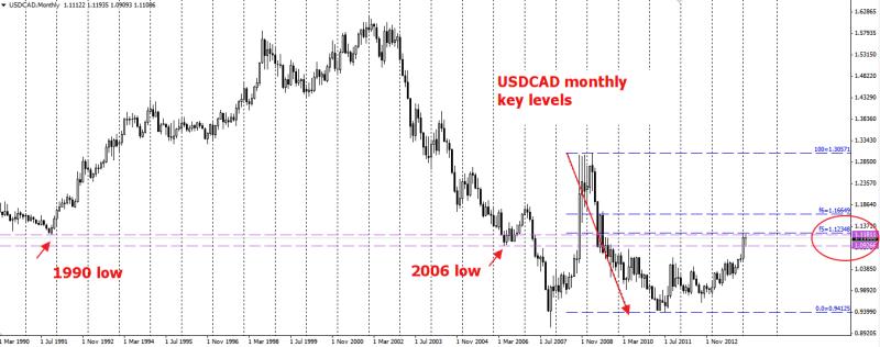 week9 USDCAD Monthly key levels 230214