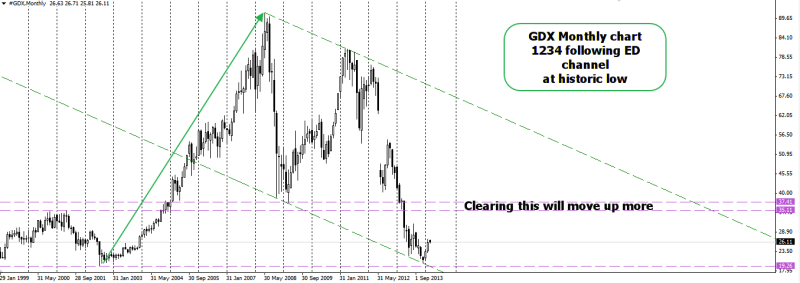 week10 GDX gold vector miners monthly bull flag 050314