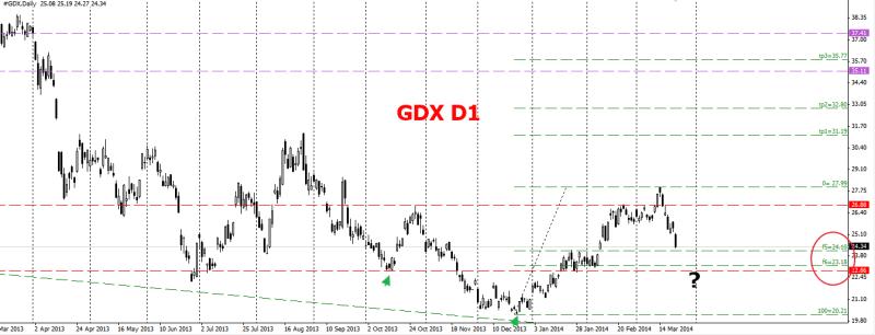week13 GDX D1 IHS 250314