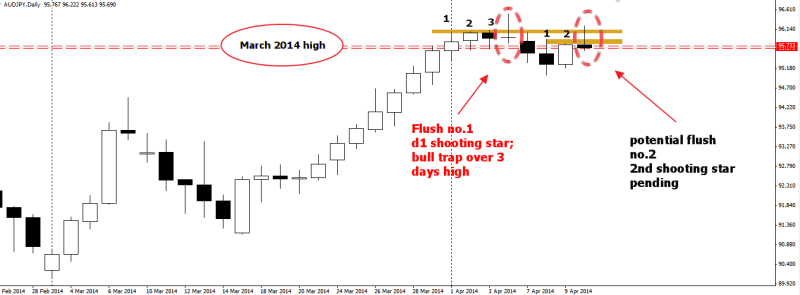week14 AUDJPY D1 shooting star ctt 100414