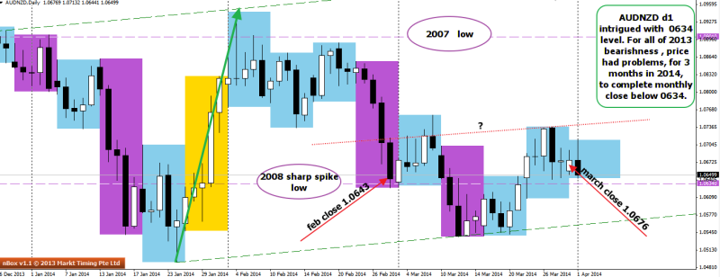 week14 AUDNZD D1 examining 0634 as level to watch for potential rs 010414
