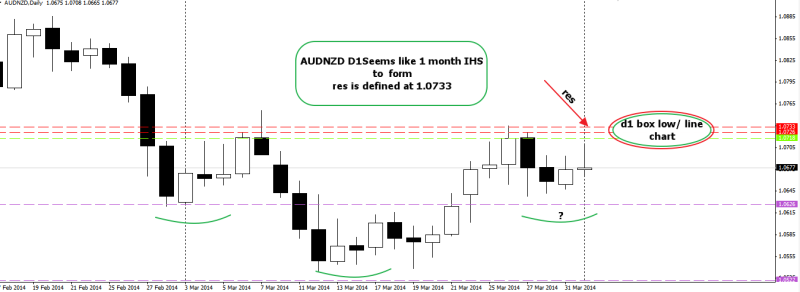 week14 AUDNZD d1 iHS to form clear resistance 010414