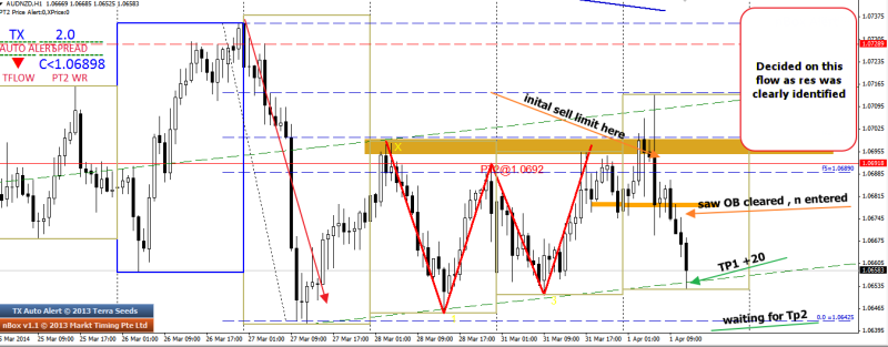 week14 AUDNZD h1 1234 how i entered 010414