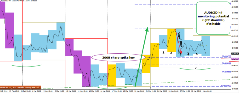 week14 AUDNZD h4 ihs potential rs 5 day bear trap 010414