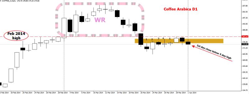 week14 Coffee D1 multi day bull trap 020414