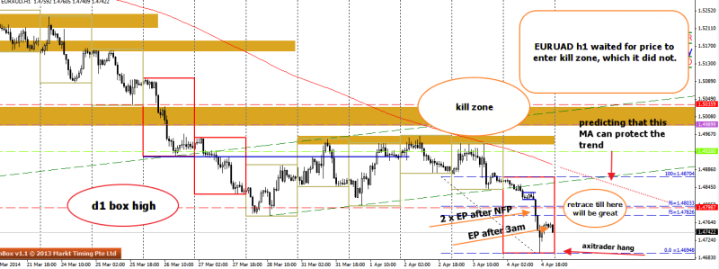 week14 EURAUD multi pos entry after NFP 060414